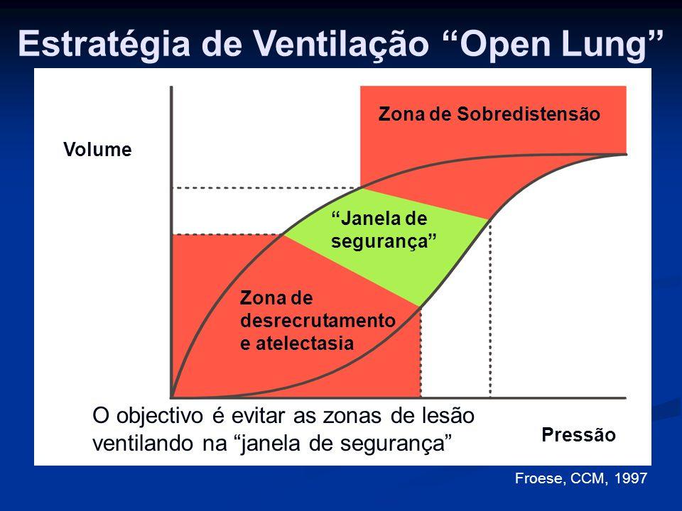 Estratégia de Ventilação Open Lung Volume Pressão Zona de Sobredistensão Janela de segurança Zona de desrecrutamento e atelectasia O objectivo é evitar as zonas de lesão ventilando na janela de segurança Froese, CCM, 1997