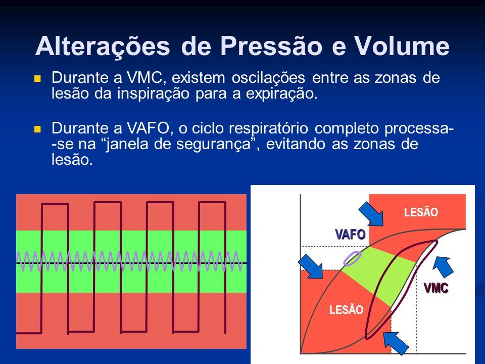 Alterações de Pressão e Volume LESÃO VMC VAFO Durante a VMC, existem oscilações entre as zonas de lesão da inspiração para a expiração.