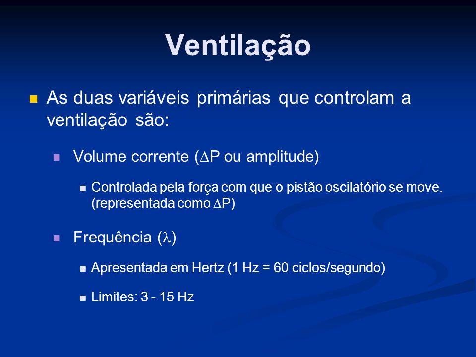 Ventilação As duas variáveis primárias que controlam a ventilação são: Volume corrente ( P ou amplitude) Controlada pela força com que o pistão oscilatório se move.