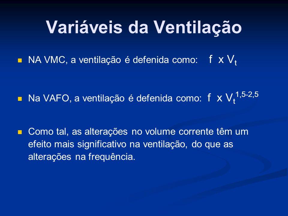 Variáveis da Ventilação NA VMC, a ventilação é defenida como: f x V t Na VAFO, a ventilação é defenida como: f x V t 1,5-2,5 Como tal, as alterações no volume corrente têm um efeito mais significativo na ventilação, do que as alterações na frequência.