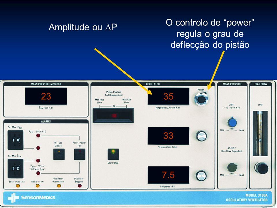 2335 33 7.5 O controlo de power regula o grau de deflecção do pistão Amplitude ou P