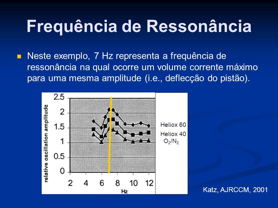 Frequência de Ressonância Neste exemplo, 7 Hz representa a frequência de ressonância na qual ocorre um volume corrente máximo para uma mesma amplitude (i.e., deflecção do pistão).