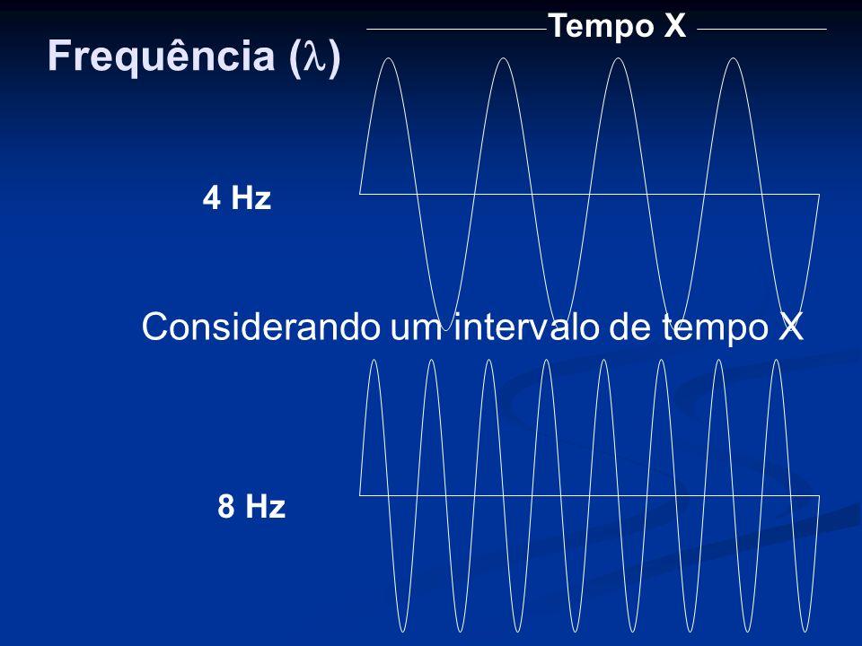 Tempo X 4 Hz 8 Hz Frequência ( ) Considerando um intervalo de tempo X