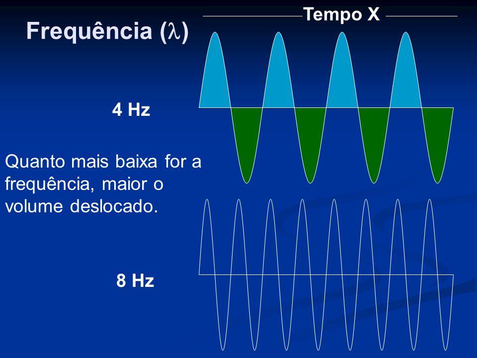 Tempo X 4 Hz 8 Hz Quanto mais baixa for a frequência, maior o volume deslocado. Frequência ( )