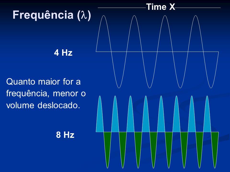 Time X 4 Hz 8 Hz Quanto maior for a frequência, menor o volume deslocado. Frequência ( )