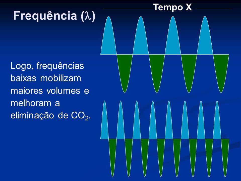 Tempo X Logo, frequências baixas mobilizam maiores volumes e melhoram a eliminação de CO 2.