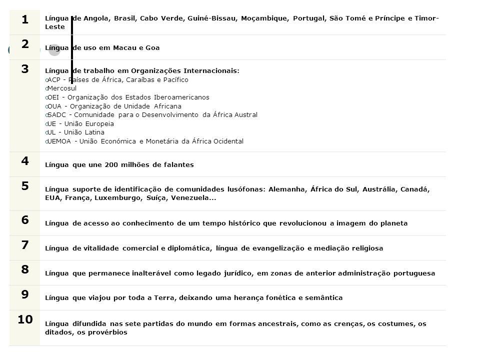 A língua portuguesa e a lusofonia 1 Língua de Angola, Brasil, Cabo Verde, Guiné-Bissau, Moçambique, Portugal, São Tomé e Príncipe e Timor- Leste 2 Lín