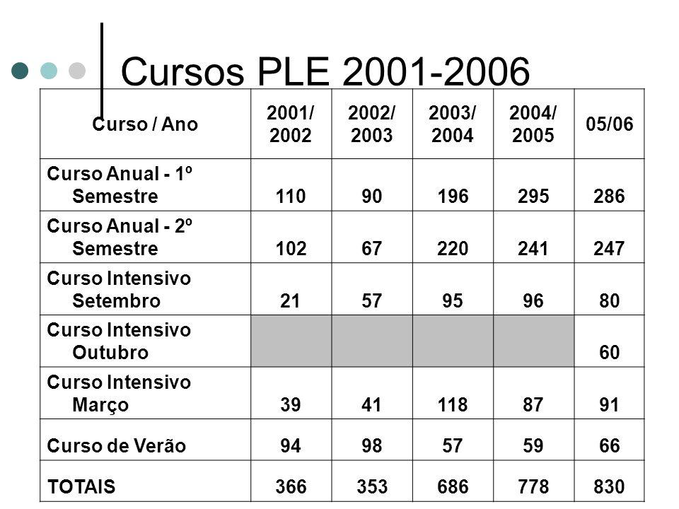 O PLE NA FLUP 4) Participação em projectos europeus de ensino de língua não materna (WEINE - «Why English is not enough», 2002; WELCOME, 2003-04).