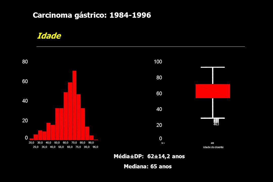 Carcinoma gástrico: 1984-1996 Idade 406N = idade do doente 100 80 60 40 20 0 420469 629 436 541454 463 Mediana: 65 anos Média±DP: 62±14,2 anos