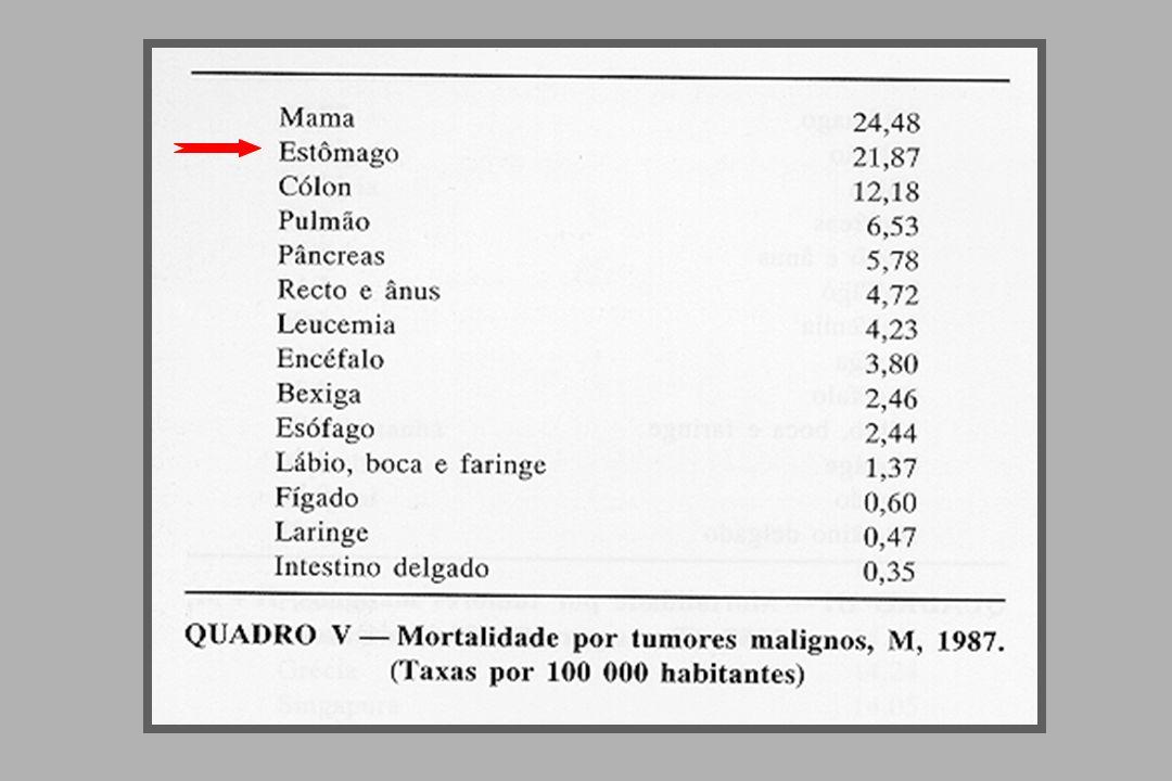 Tumores malignos do estômago Carcinoma 95% Linfoma não Hodgkin 4% Sarcoma 1%