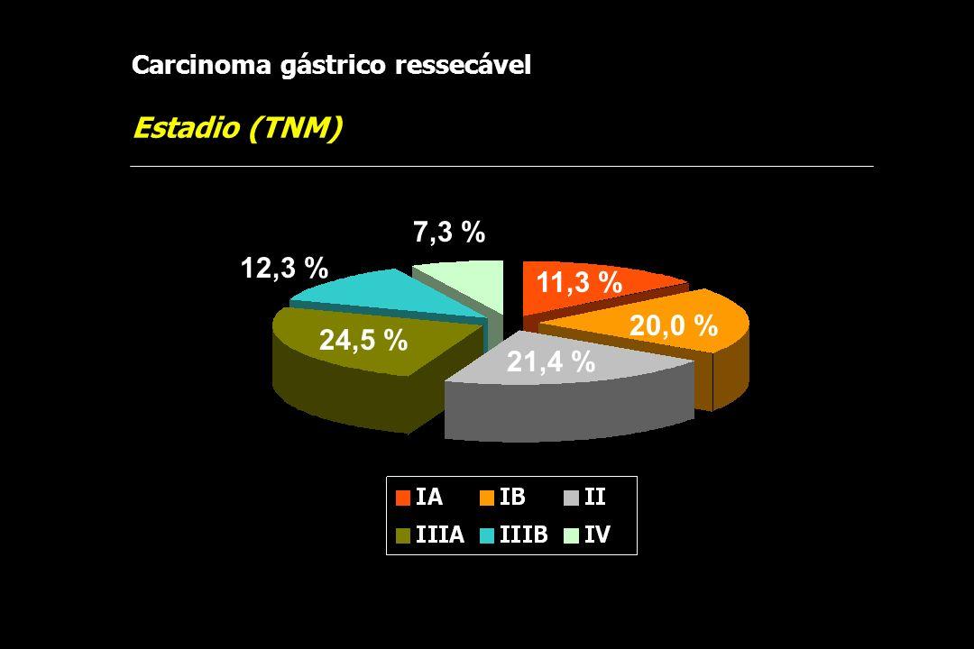 Estadio (TNM) Carcinoma gástrico ressecável 7,3 % 20,0 % 12,3 % 24,5 % 21,4 % 11,3 %