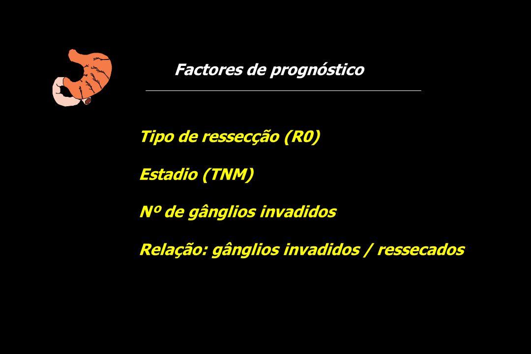 Factores de prognóstico Tipo de ressecção (R0) Estadio (TNM) Nº de gânglios invadidos Relação: gânglios invadidos / ressecados
