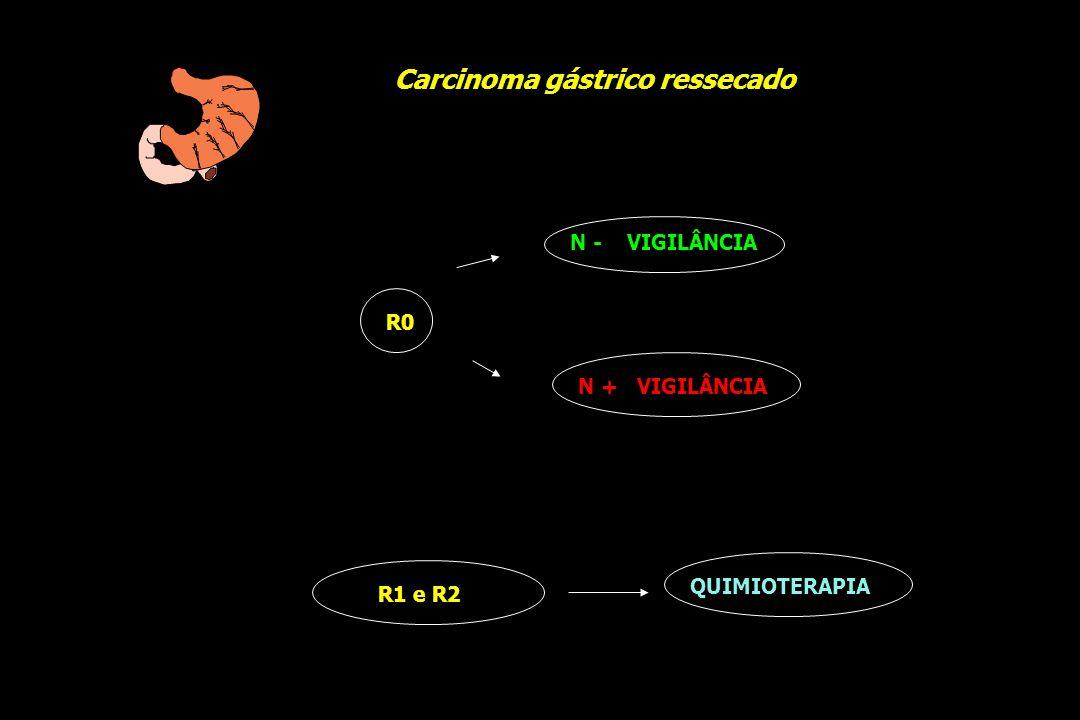 R0 N - VIGILÂNCIA N + VIGILÂNCIA Carcinoma gástrico ressecado QUIMIOTERAPIA R1 e R2