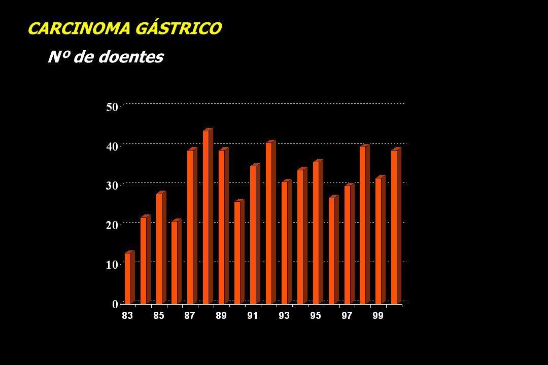 CARCINOMA GÁSTRICO Nº de doentes