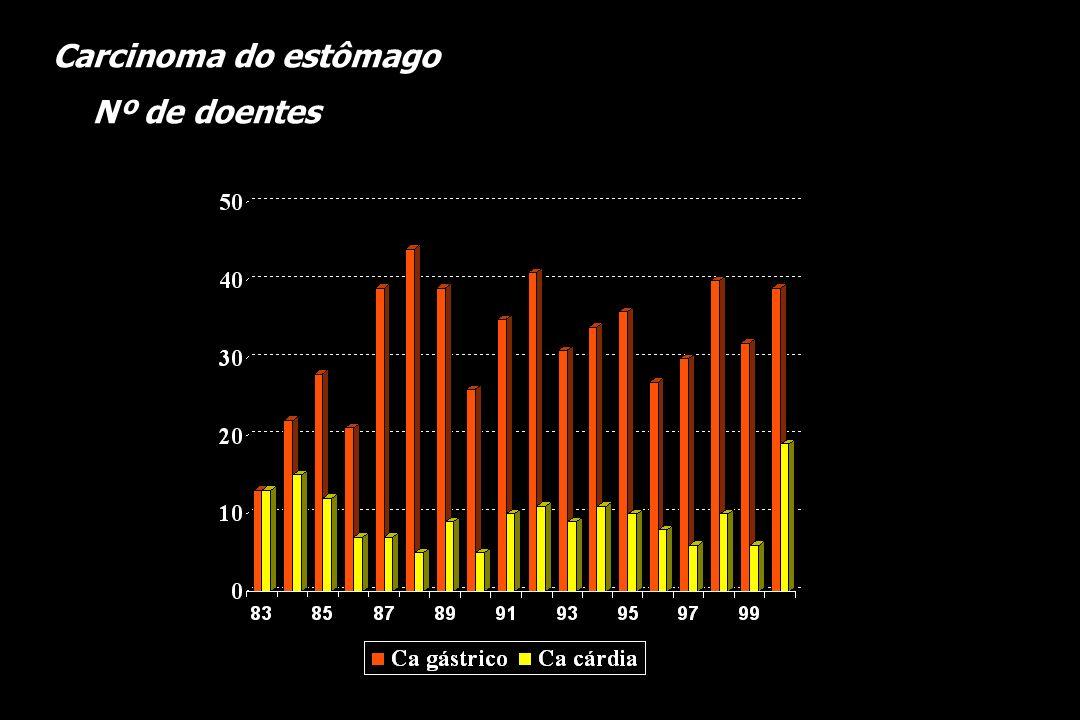 CARCINOMA GÁSTRICO Localização do carcinoma 1986 - 1995 n = 314 p = 0,055