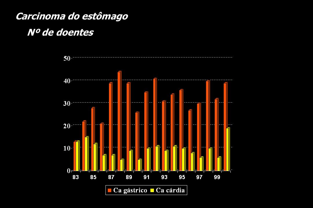 N (TNM) Carcinoma gástrico ressecável 40,0 % 2,7 % 26,4 % 30,9 %