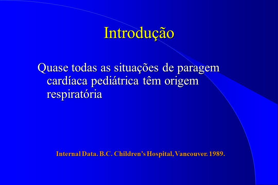 Introdução Quase todas as situações de paragem cardíaca pediátrica têm origem respiratória Internal Data. B.C. Childrens Hospital, Vancouver. 1989.