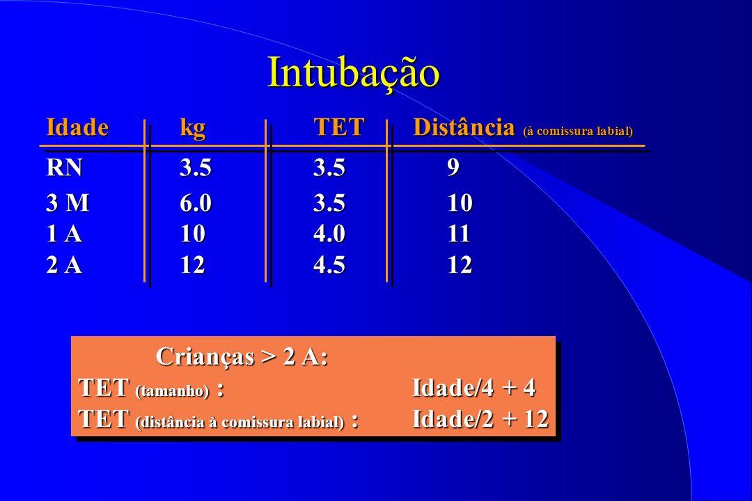 Intubação IdadekgTET Distância (à comissura labial) RN3.53.59 3 M6.03.510 1 A104.011 2 A124.512 Crianças > 2 A: Crianças > 2 A: TET (tamanho) : Idade/