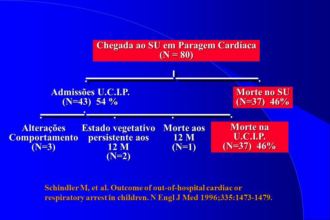 Schindler M, et al. Outcome of out-of-hospital cardiac or respiratory arrest in children. N Engl J Med 1996;335:1473-1479. Chegada ao SU em Paragem Ca