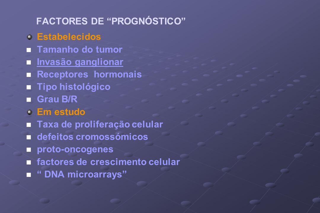 FACTORES DE PROGNÓSTICO Estabelecidos n n Tamanho do tumor n n Invasão ganglionar n n Receptores hormonais n n Tipo histológico n n Grau B/R Em estudo