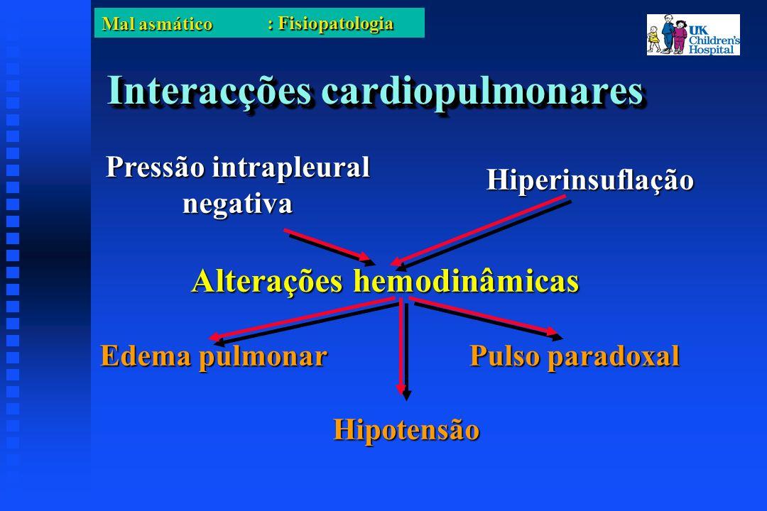 Mal asmático Interacções cardiopulmonares Pressão intrapleural negativa Edema pulmonar Pulso paradoxal Hiperinsuflação Hipotensão Alterações hemodinâmicas : Fisiopatologia