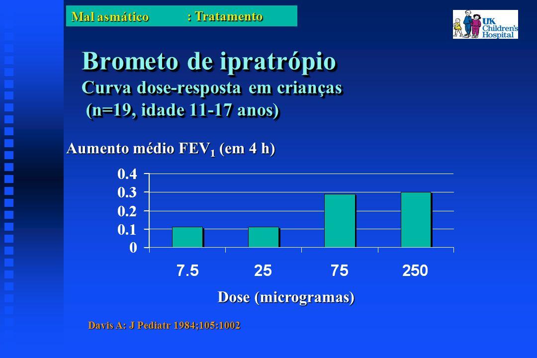 Mal asmático Brometo de ipratrópio Curva dose-resposta em crianças (n=19, idade 11-17 anos) Dose (microgramas) Aumento médio FEV 1 (em 4 h) Davis A: J Pediatr 1984;105:1002 : Tratamento