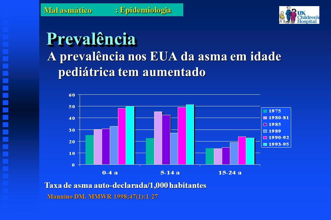 Mal asmático PrevalênciaPrevalência A prevalência nos EUA da asma em idade pediátrica tem aumentado Taxa de asma auto-declarada/1,000 habitantes Mannino DM.
