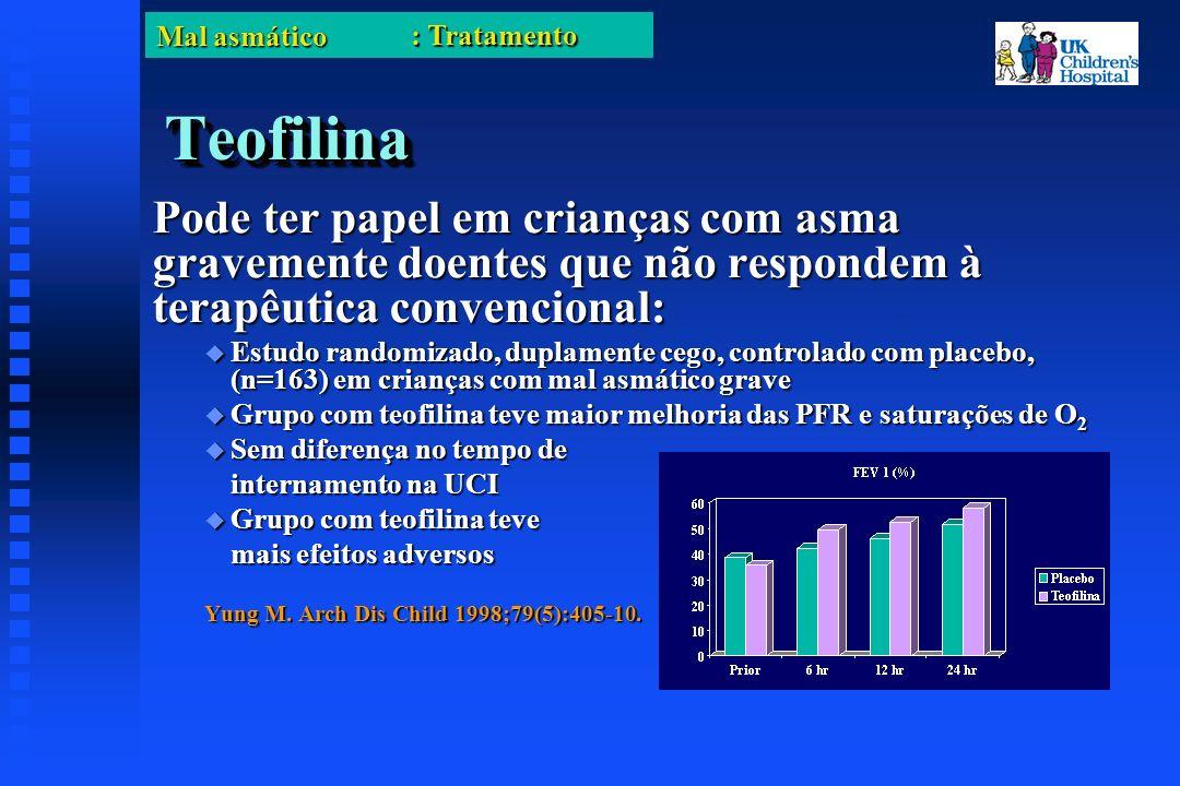 Mal asmático TeofilinaTeofilina Pode ter papel em crianças com asma gravemente doentes que não respondem à terapêutica convencional: Estudo randomizado, duplamente cego, controlado com placebo, (n=163) em crianças com mal asmático grave Estudo randomizado, duplamente cego, controlado com placebo, (n=163) em crianças com mal asmático grave Grupo com teofilina teve maior melhoria das PFR e saturações de O 2 Grupo com teofilina teve maior melhoria das PFR e saturações de O 2 Sem diferença no tempo de Sem diferença no tempo de internamento na UCI Grupo com teofilina teve Grupo com teofilina teve mais efeitos adversos Yung M.