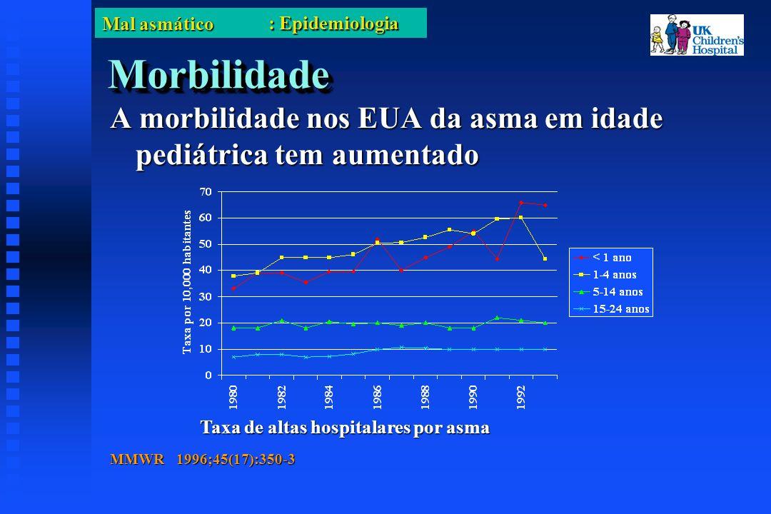 Mal asmático MortalidadeMortalidade A mortalidade nos EUA por asma pediátrica tem aumentado Taxa de mortalidade por asma na criança Mannino.