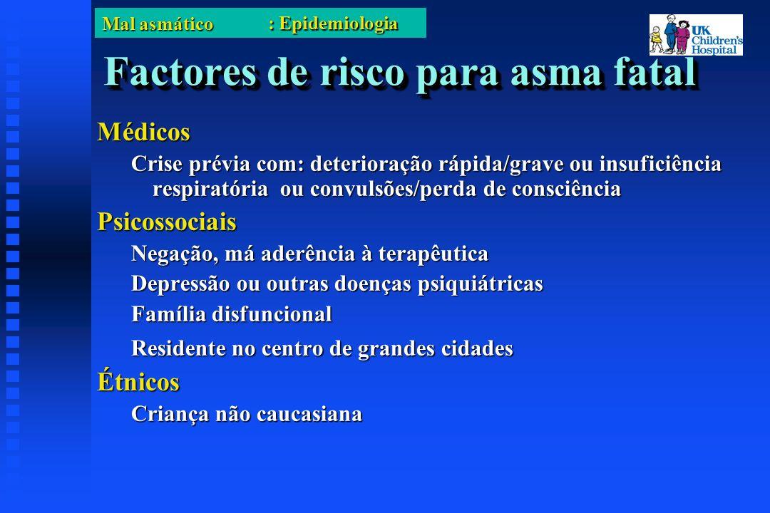 Mal asmático Caso clínico (2) Quais dos seguintes é mandatório numa criança com asma grave.