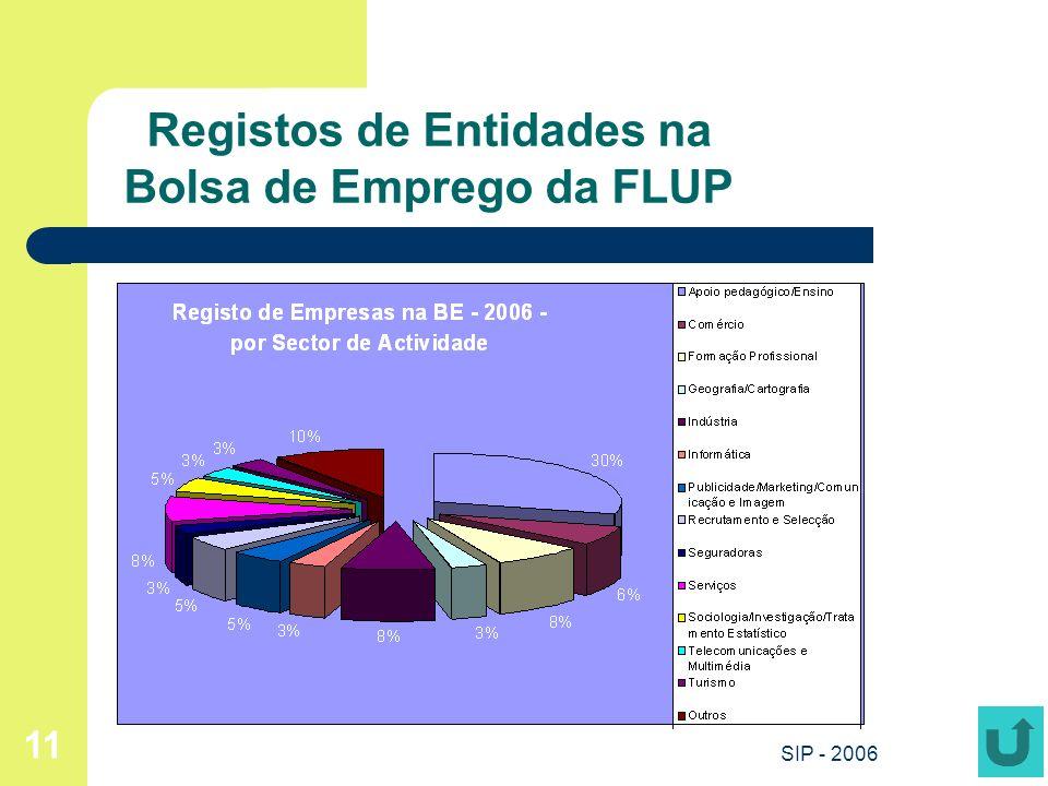 SIP - 2006 11 Registos de Entidades na Bolsa de Emprego da FLUP