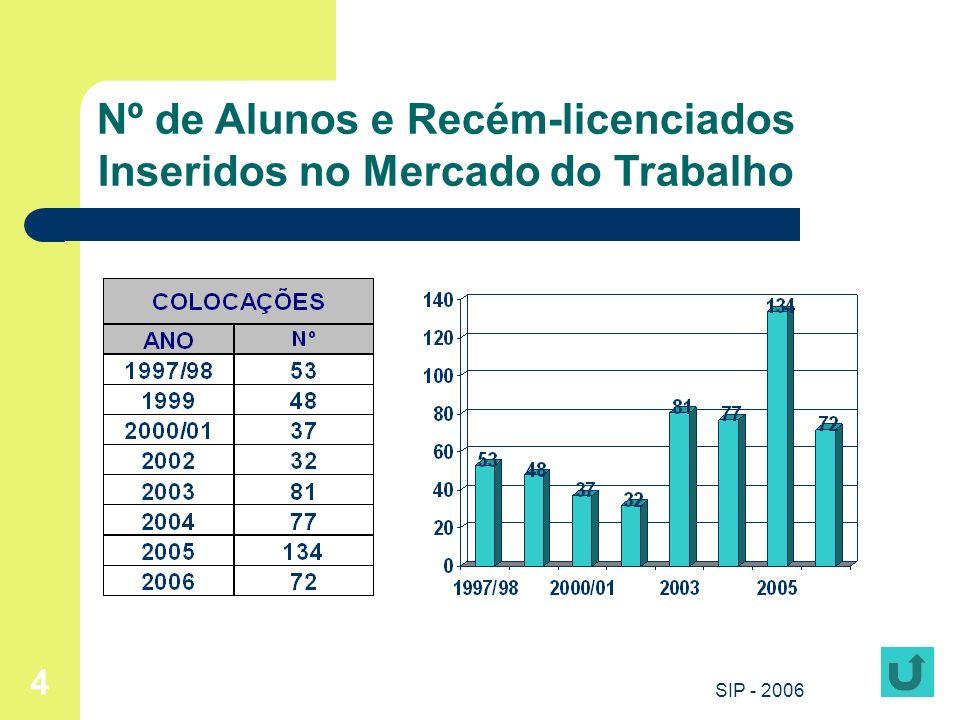 SIP - 2006 15 SITES DE EMPREGO (2) INTERNACIONAIS: www.gaeri.min-edu.pt - Ensino de Português no Estrangeiro wwww.europa.eu.int/eures – Empregos na Europa www.cienciapt.net/sciencejobs - Emprego Científico no Mundo www.ipad.mne.gov.pt – Oportunidades de Emprego nos PALOP www.ipad.mne.gov.pt www.impacto-online.com - Bolsa de Emprego Luso-Alemã www.latpro.com - Oportunidades de Emprego na América