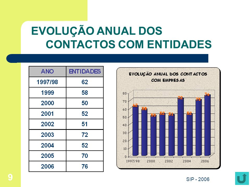 SIP - 2006 10 Registos de Candidatos na Bolsa de Emprego da FLUP