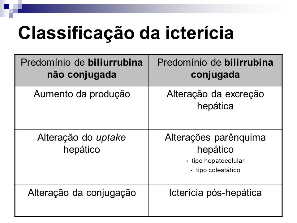 Classificação da icterícia Predomínio de biliurrubina não conjugada Predomínio de bilirrubina conjugada Aumento da produçãoAlteração da excreção hepát