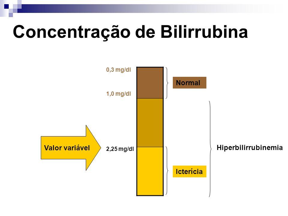 1.Alteração da excreção 1.1 Deficiência nos transportadores da membrana canalicular S.