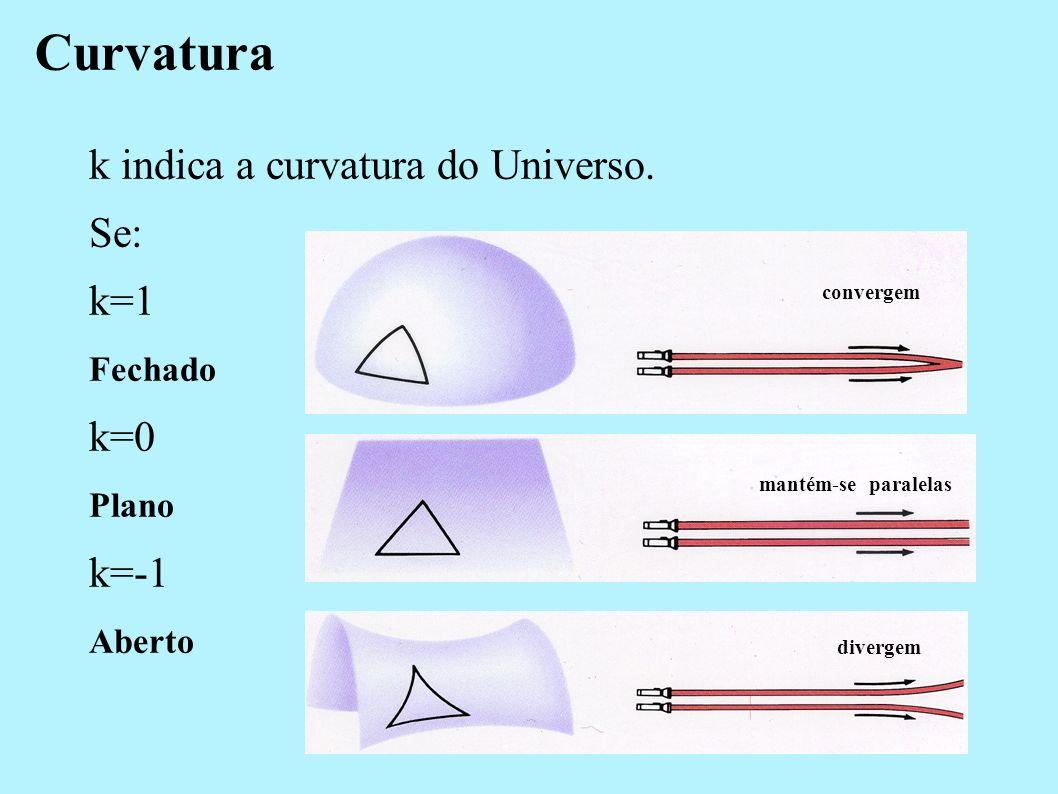 Equação de Friedmann Permite-nos conhecer como o Universo evoluiu desde o Big Bang e como evoluirá no futuro. H = constante de Hubble G = constante gr