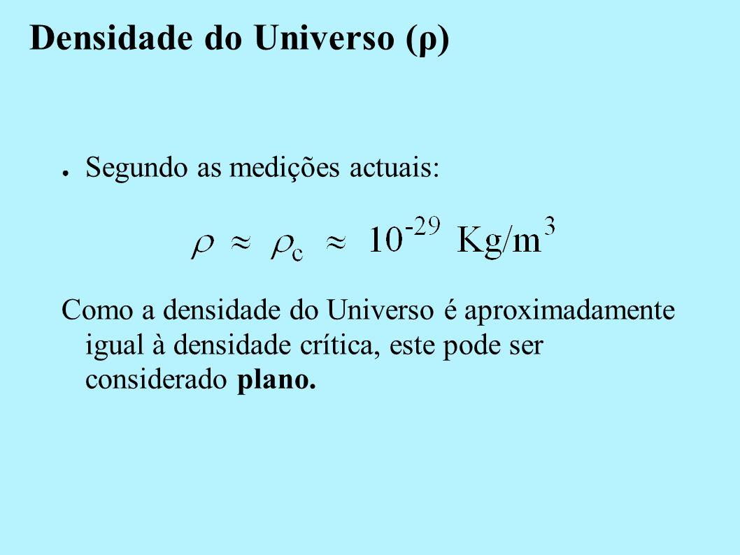Curvatura k indica a curvatura do Universo. Se: k=1 Fechado k=0 Plano k=-1 Aberto convergem mantém-se paralelas divergem