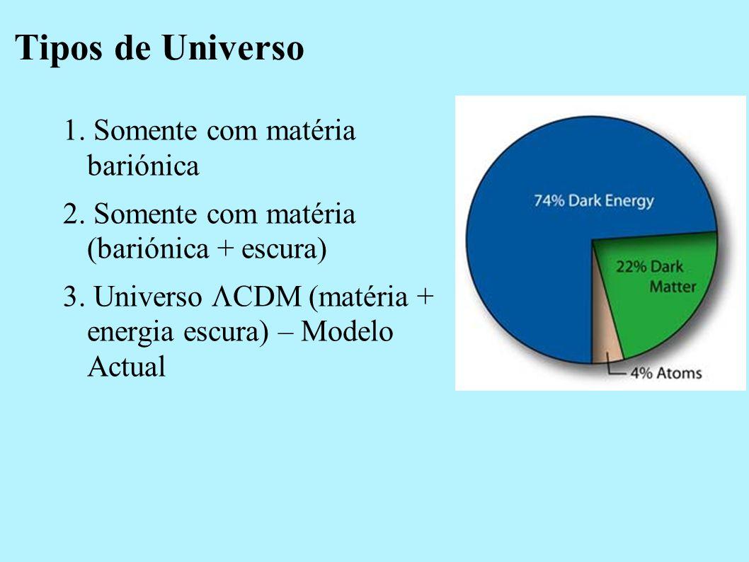 Conteúdo do Universo Matéria Bariónica Matéria Escura Energia Escura