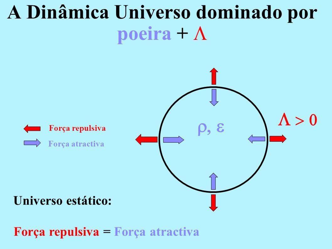1. Somente com matéria bariónica 2. Somente com matéria (bariónica + escura) 3. Universo CDM (matéria + energia escura) – Modelo Actual Tipos de Unive