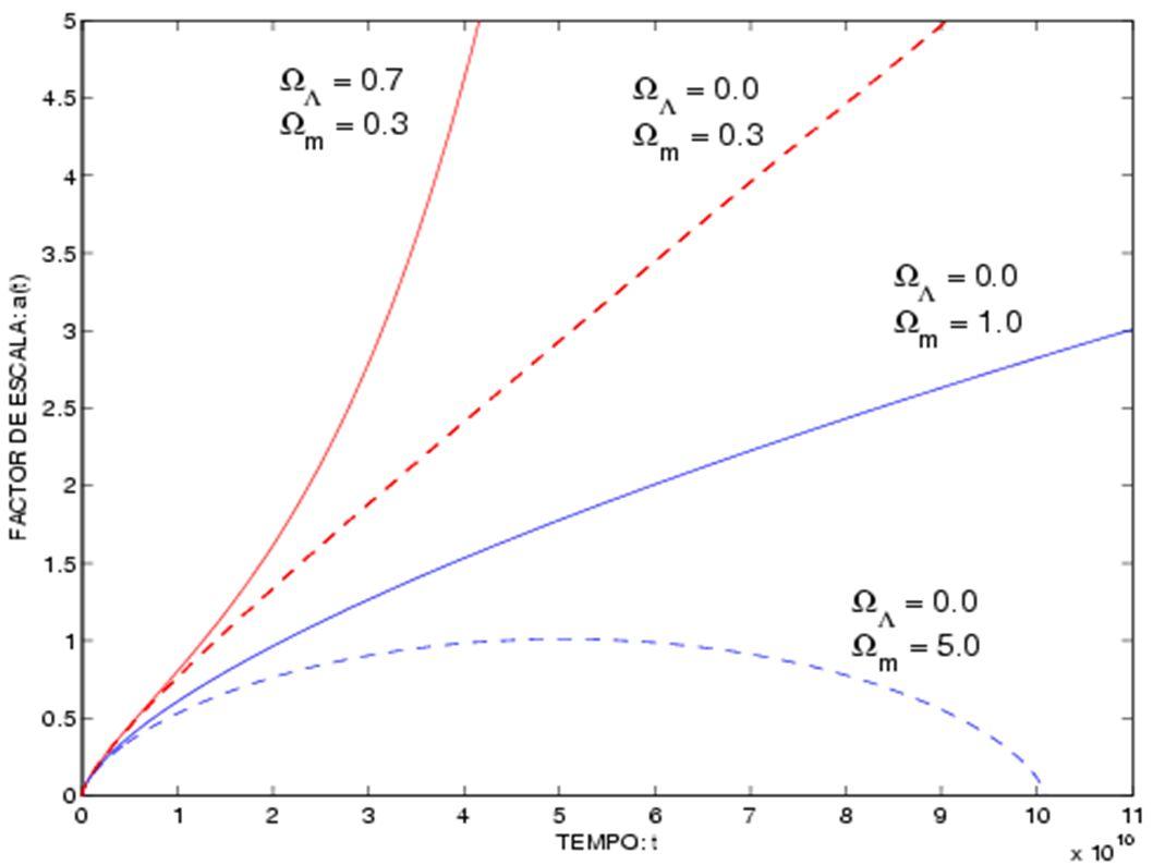 Resultados Obtidos Utilizando o programa MATLAB, para resolver a equação de Friedmann, obtivemos: A idade do Universo: entre 12 e 14 biliões de anos;