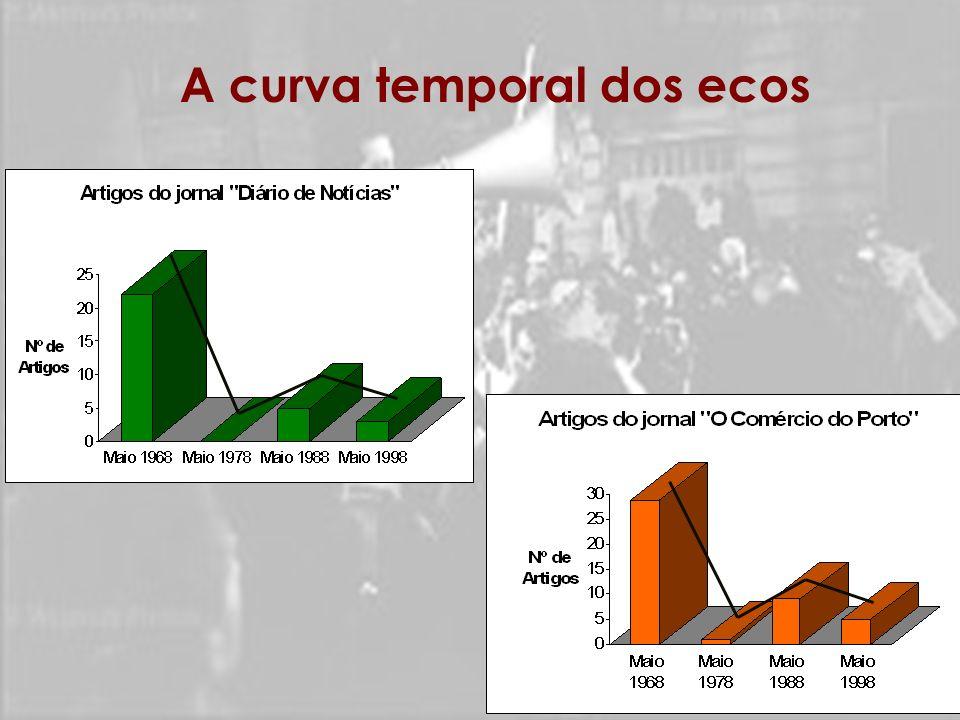A curva temporal dos ecos