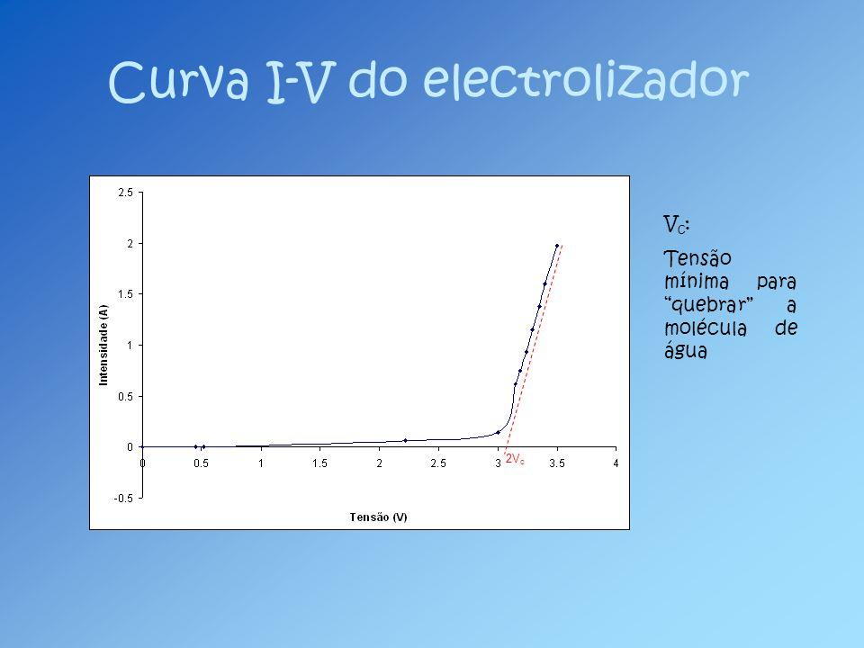 Curva I-V do electrolizador 2V c V c : Tensão mínima para quebrar a molécula de água