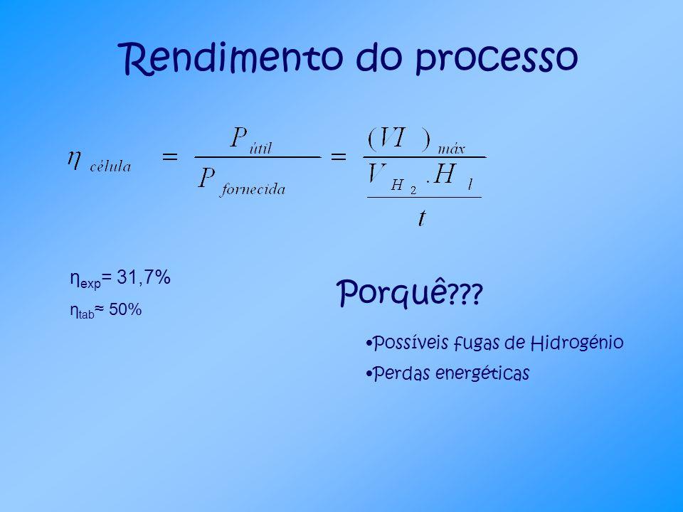 η exp = 31,7% η tab 50% Porquê??? Possíveis fugas de Hidrogénio Perdas energéticas Rendimento do processo