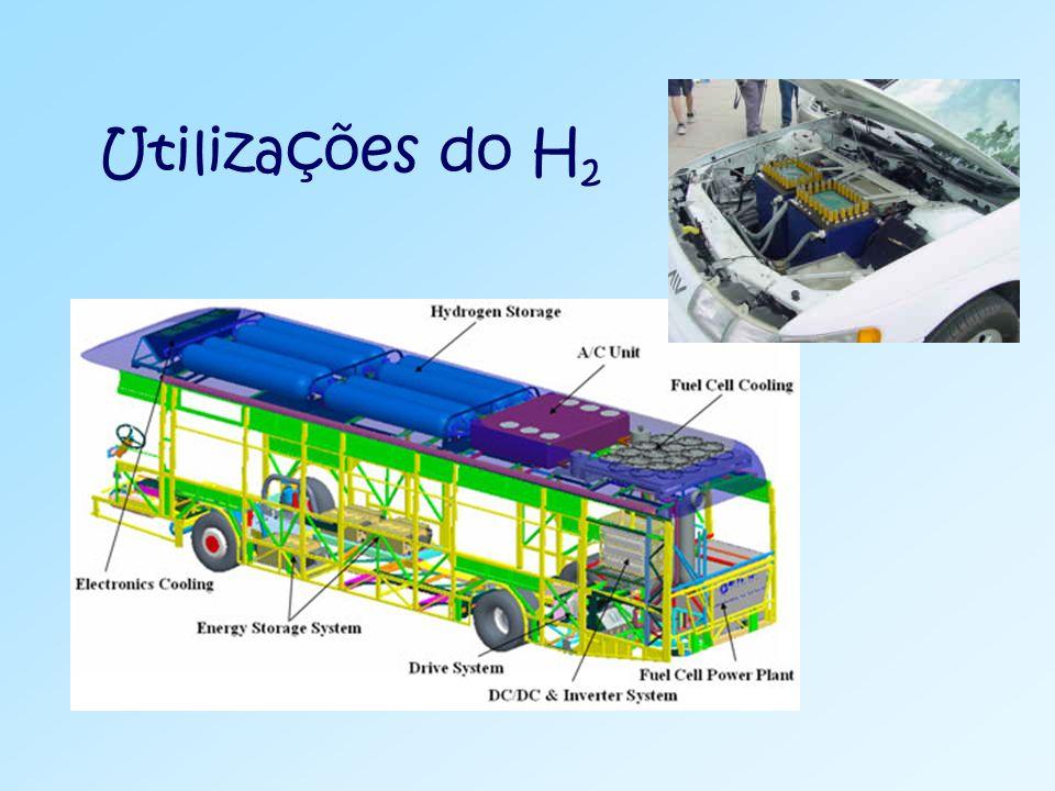 Utilizações do H 2