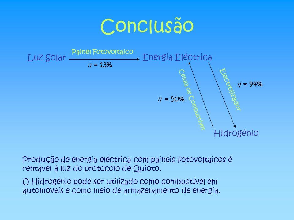Conclusão Luz Solar Painel Fotovoltaico Energia Eléctrica Electrolizador Hidrogénio Célula de Combustível = 13% = 50% = 94% Produção de energia eléctr