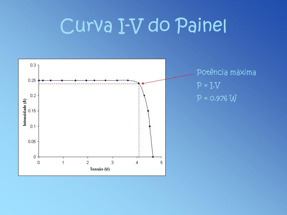 Curva I-V do Painel Potência máxima P = I.V P = 0.976 W