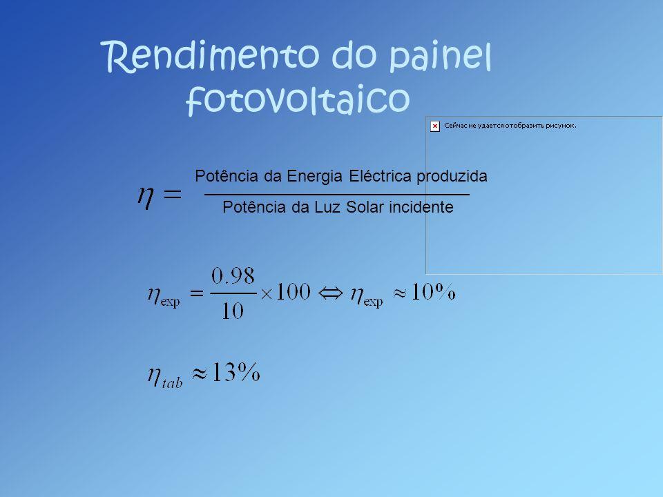 Rendimento do painel fotovoltaico Potência da Energia Eléctrica produzida Potência da Luz Solar incidente