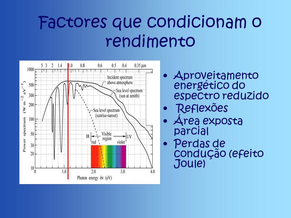 Factores que condicionam o rendimento Aproveitamento energético do espectro reduzido Reflexões Área exposta parcial Perdas de condução (efeito Joule)