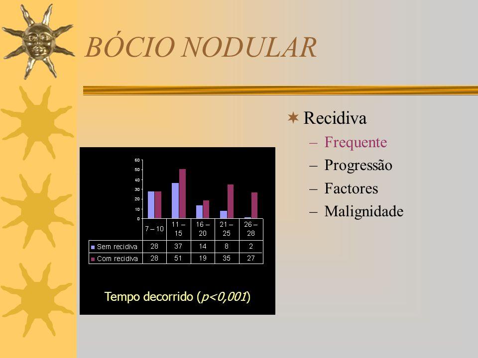BÓCIO NODULAR Recidiva –Frequente –Progressão –Factores –Malignidade Tireoglobulina (p=0,006)