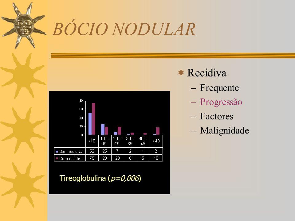 BÓCIO NODULAR Recidiva –Frequente –Progressão –Factores –Malignidade com sem Levotiroxina (p=0,08)